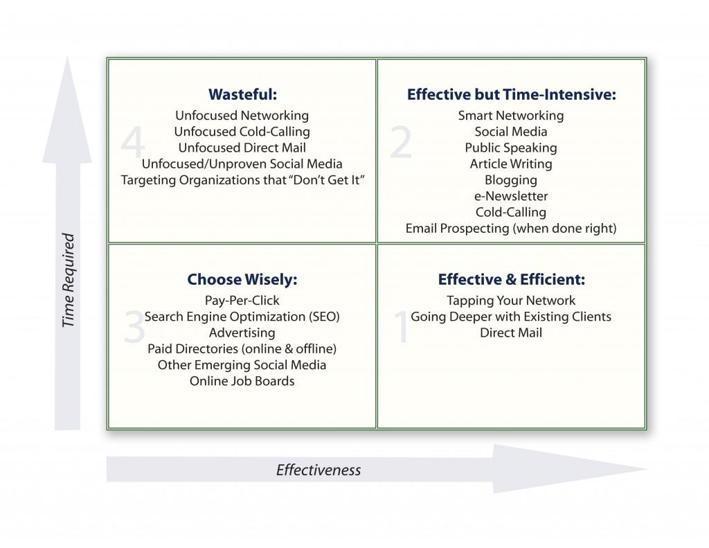Marketing Effectiveness Matrix