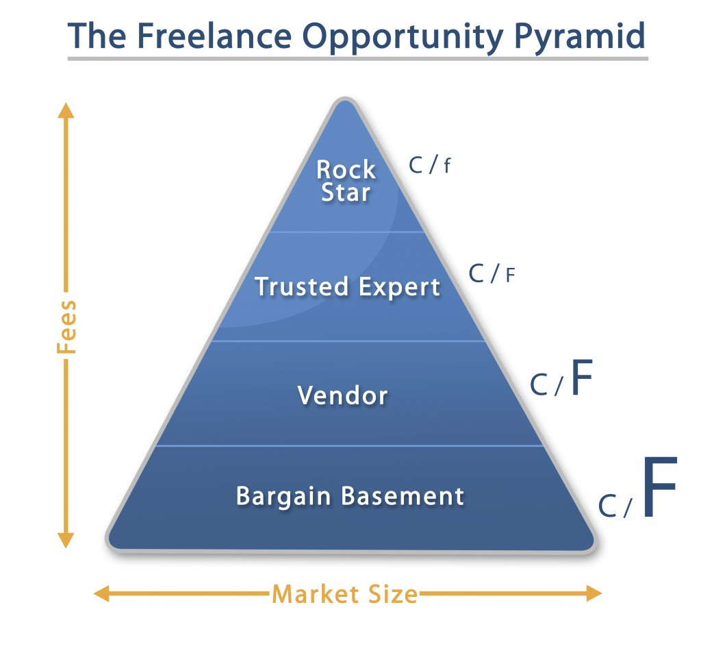 The Freelance Opportunity Pyramid